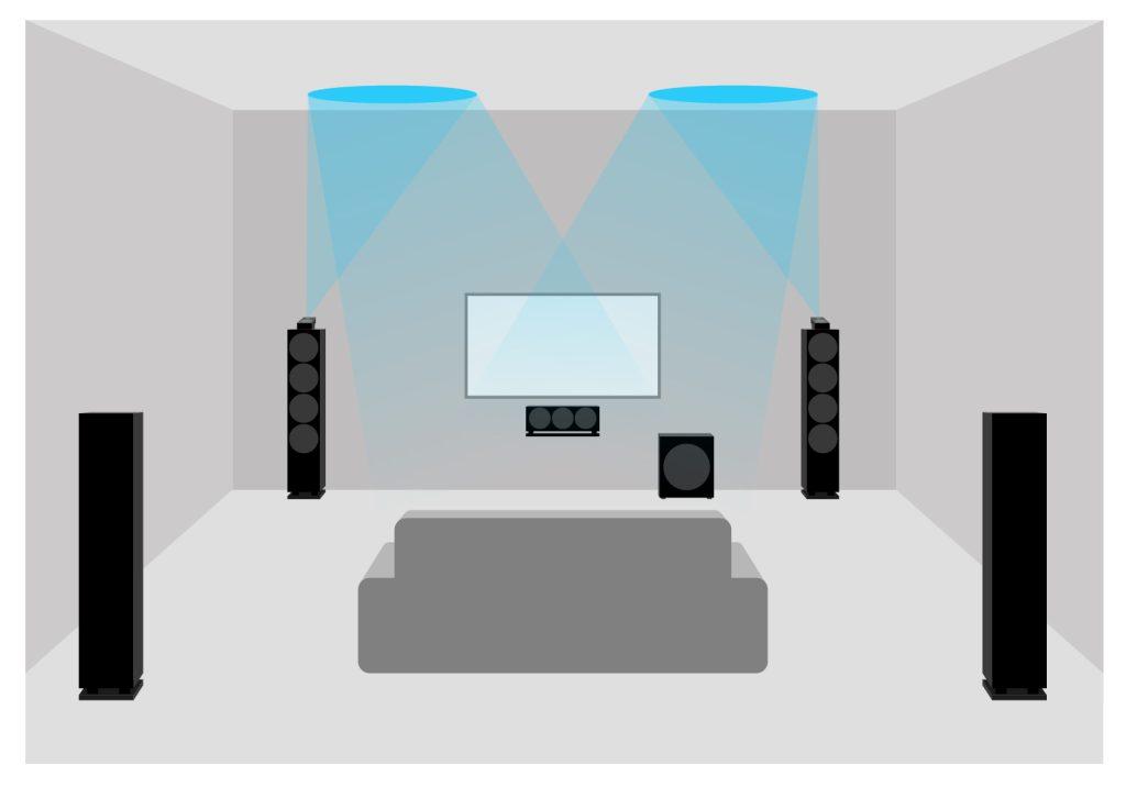 Représentation schématique d'un home cinéma Dolby Atmos avec deux haut-parleurs