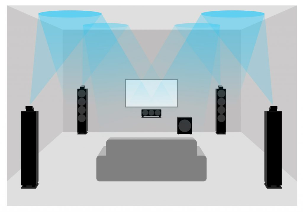 Représentation schématique d'un home cinéma Dolby Atmos avec 4 haut-parleurs