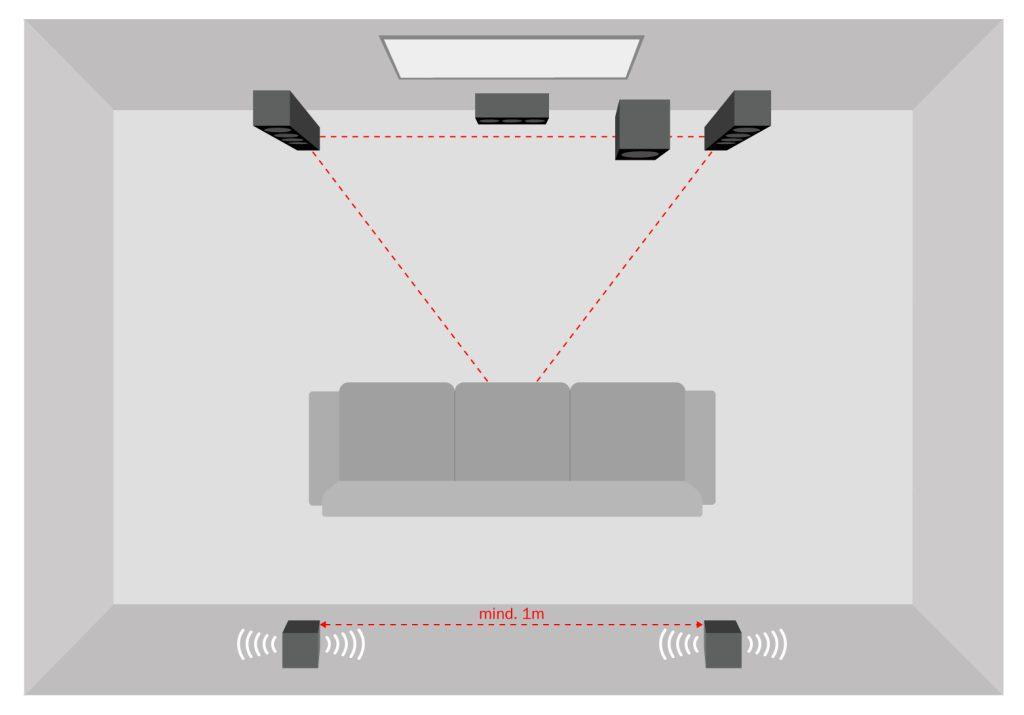 Représentation schématique d'un home cinéma 5.1 avec deux haut-parleurs dipolaires derrière la position d'écoute.