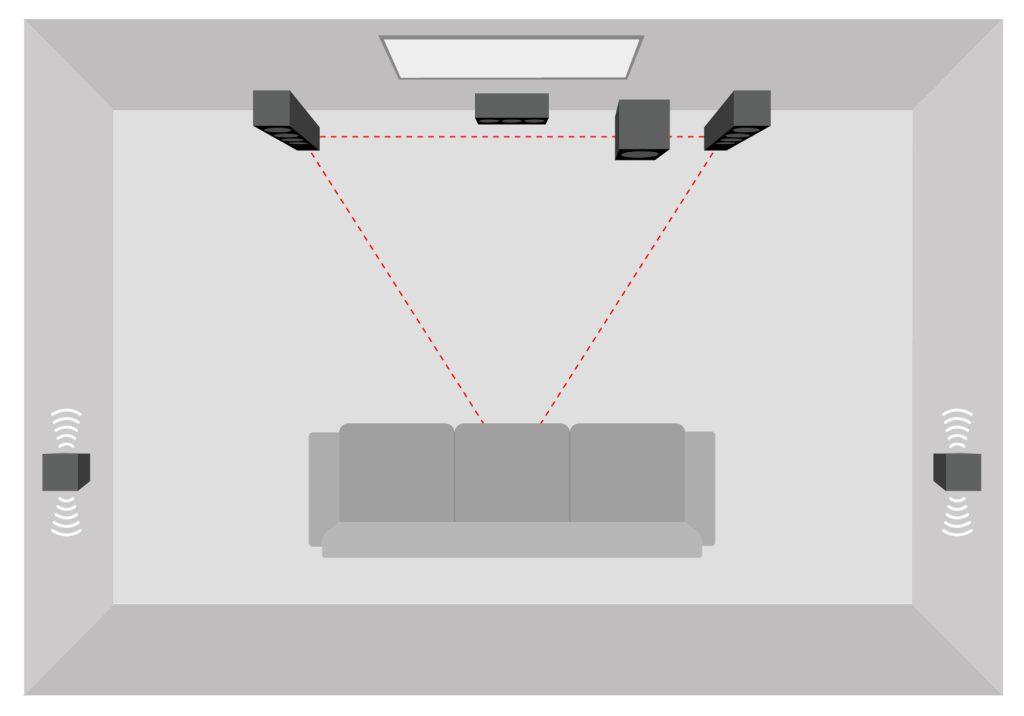 Représentation schématique d'un home cinéma 5.1 avec deux haut-parleurs dipolaires