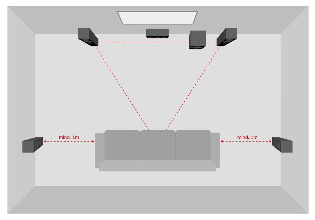 Représentation schématique d'un home cinéma 5.1 avec deux haut-parleurs arrière à projection directe