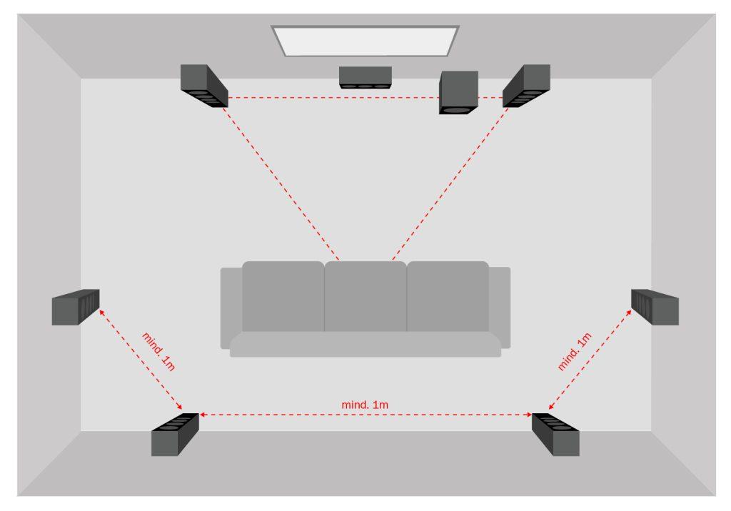 Représentation schématique d'un home cinéma 7.1 avec 4 haut-parleurs dipolaires et à projection directe